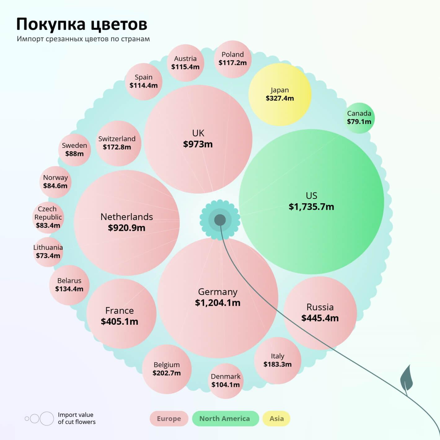 Импорт срезанных цветов по странам